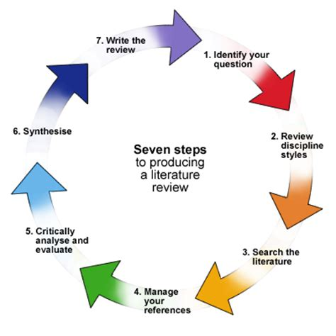 What makes a strong literature review
